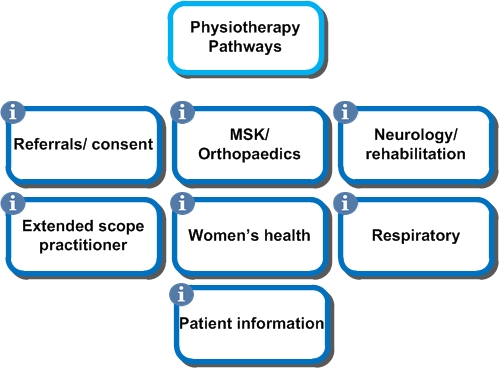 Physio overview image