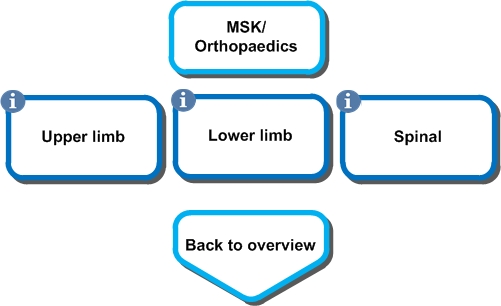 Physiotherapy orthopaedics overview