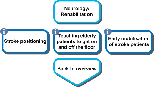 Physiotherapy neurology image